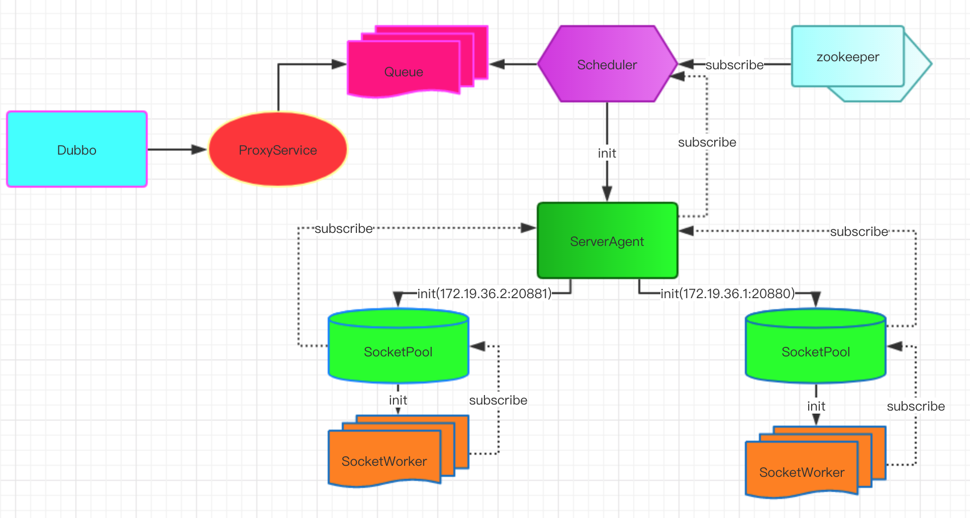 Dubbo 生态的 Node.js 解决方案 Apache Dubbo-js