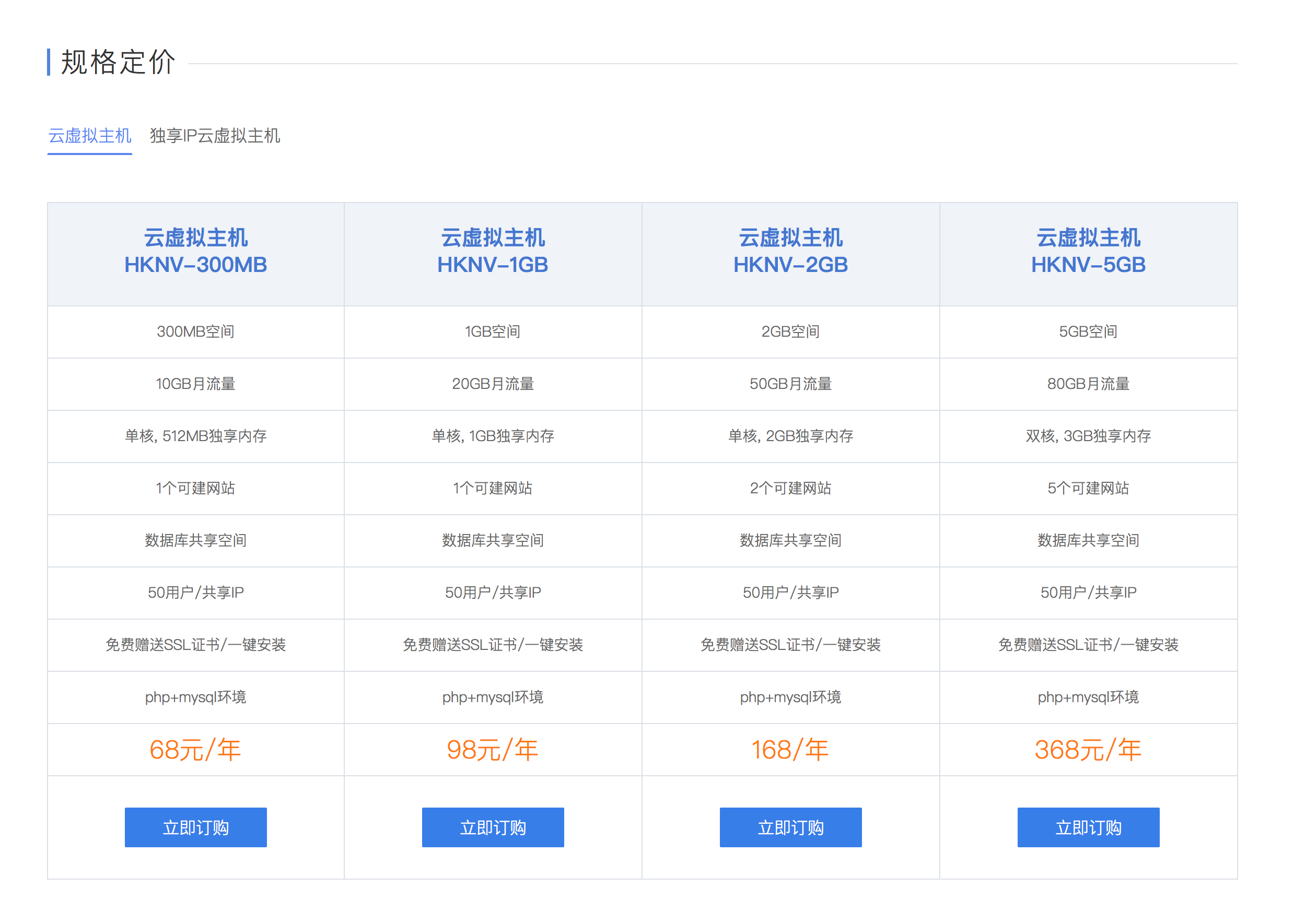 主机推荐:拥有香港CN2VPS的野草云
