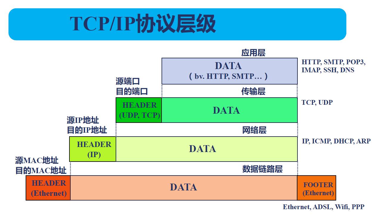 TCP流与报文