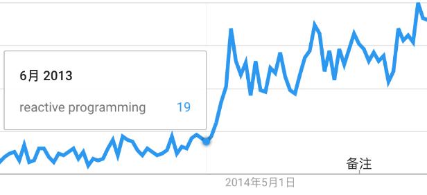 谷歌搜索趋势