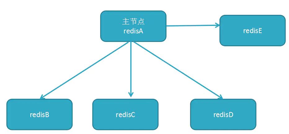 Redis技术专题系列之主从架构的原理分析