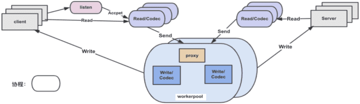 MOSN 协程架构图