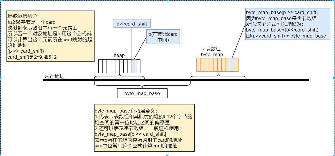 g1源码从写屏障到Rset全面解析