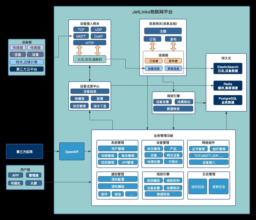 JetLinks 1.11 发布,开源物联网基础平台