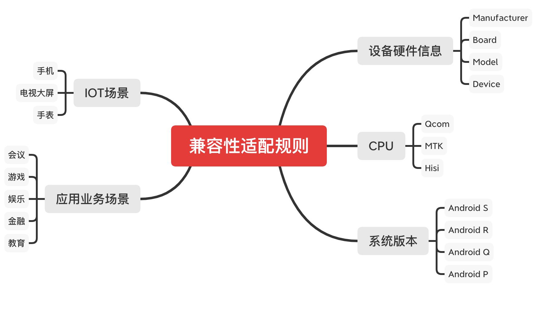 制定兼容性适配规则的几个维度