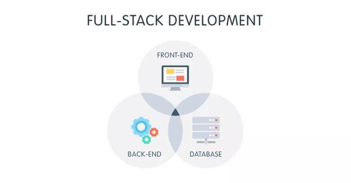 业内对于全栈的定义:前端 + 后端 + 数据库