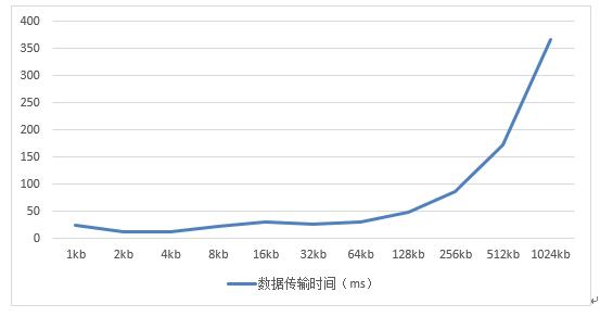 数据传输时间与数据量关系图