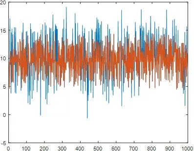 技术分享 | 嵌入式常用滤波算法的matlab实现