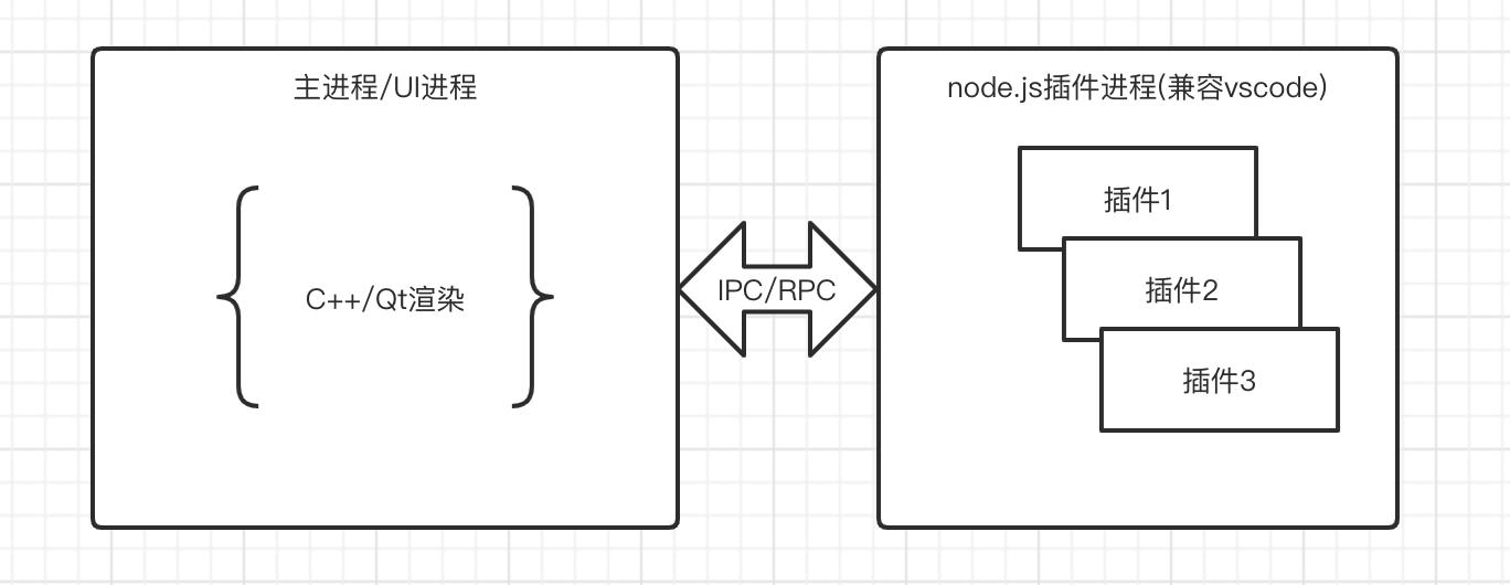 HBuilderX 2.7.x 发布,插件系统开放,C++ 版的 vscode 来了