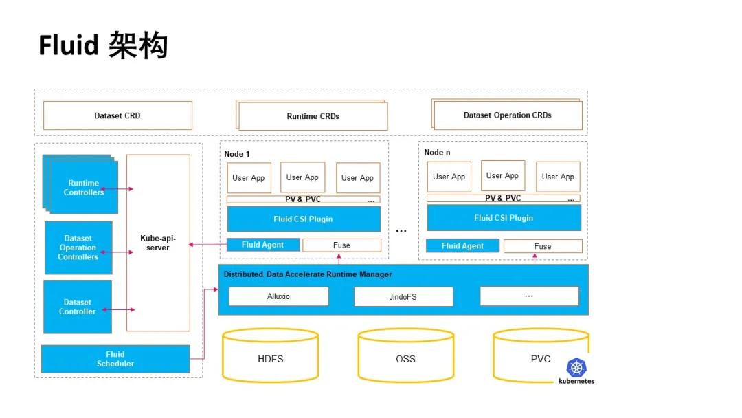 Fluid 进入 CNCF Sandbox,加速大数据和 AI 应用拥抱云原生