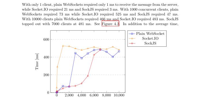 随着客户端连接增多接收消息的平均时间