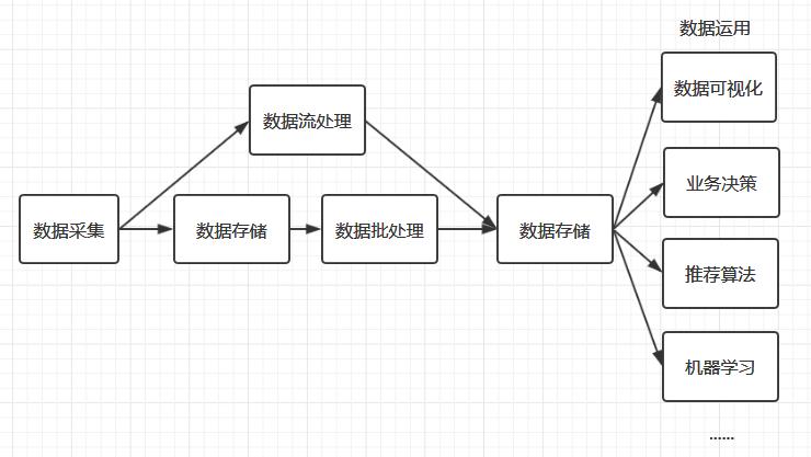 大数据处理流程