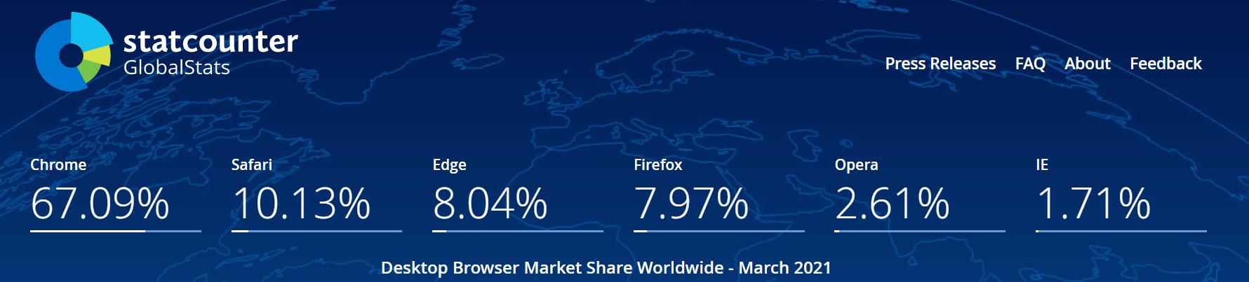Microsoft Edge 市占激增 1300%,Firefox 占比下降