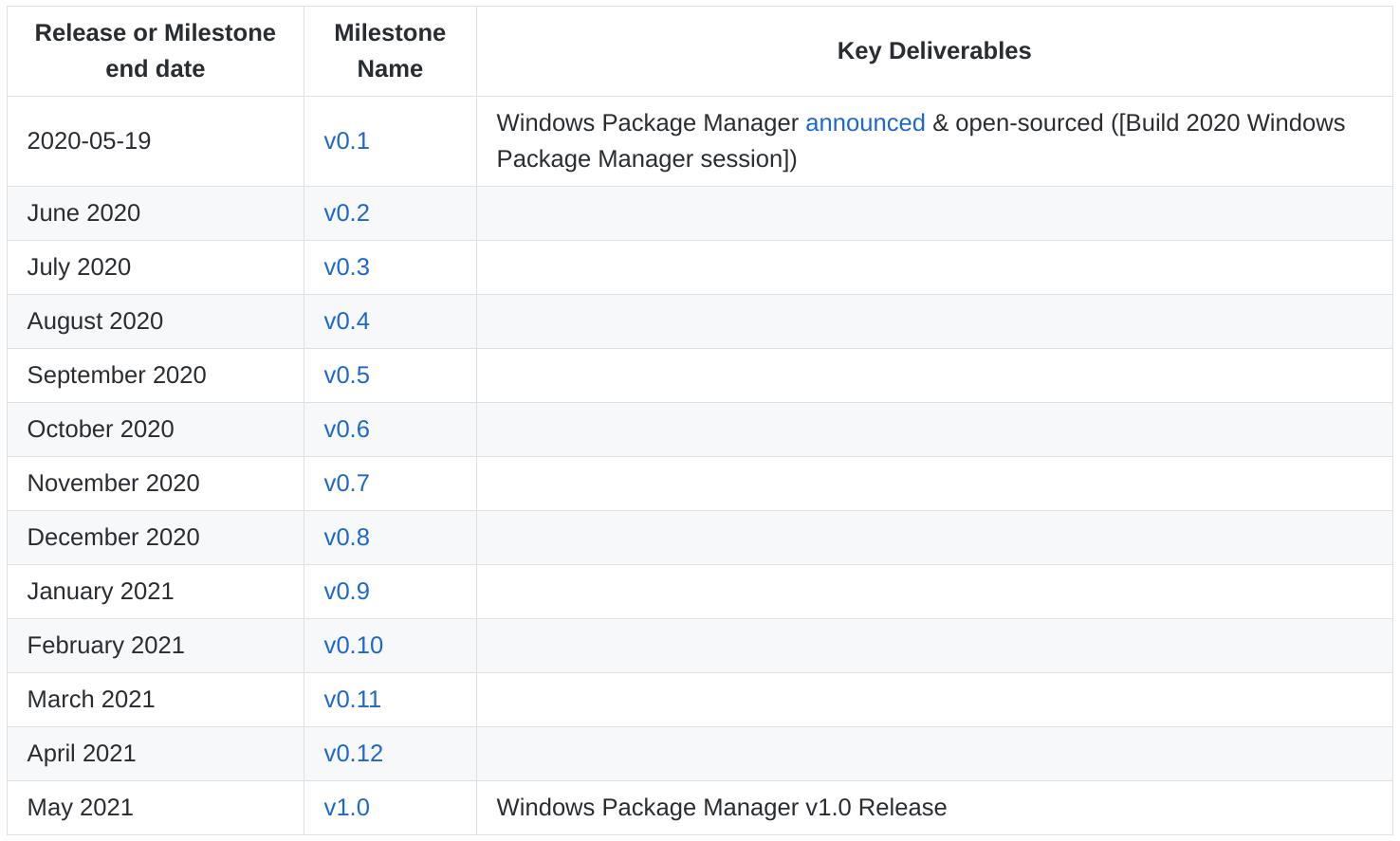微软开源 Windows 软件包管理器 winget,一行命令安装软件