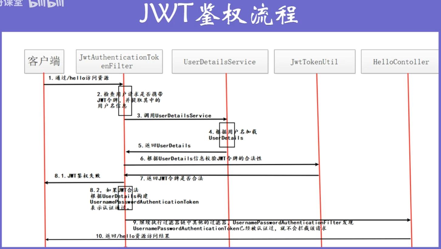 SpringSecurity-9. 使用SpringSecurity实现JWT