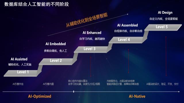 openGauss亮相ICDE2021,分享数据库的AI晋级之路