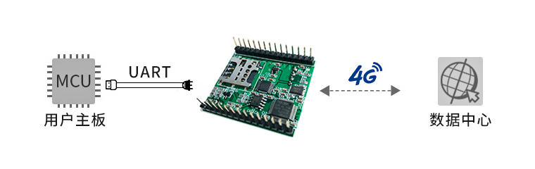 4G DTU采用的4G通信模块分析说明