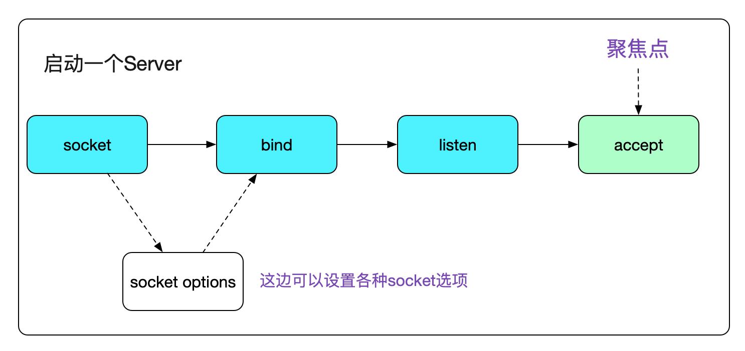 从Linux源码看Socket(TCP)的accept