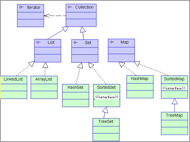 ArrayList和linkedList的区别