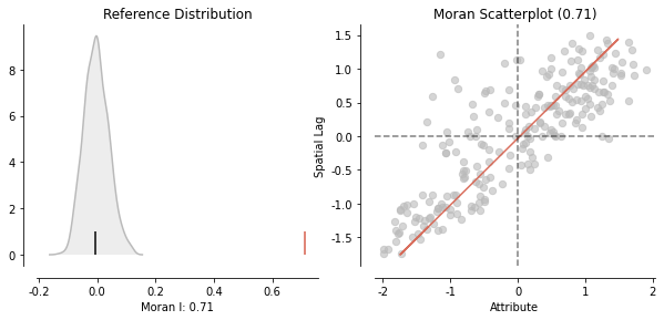 Python空间分析| 01 利用Python计算全局莫兰指数(Global Moran's I)