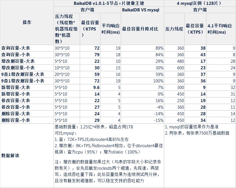 mysql与BaikalDB(片键做主键)最佳容量对比表