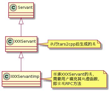 图(2-26)服务类继承体系