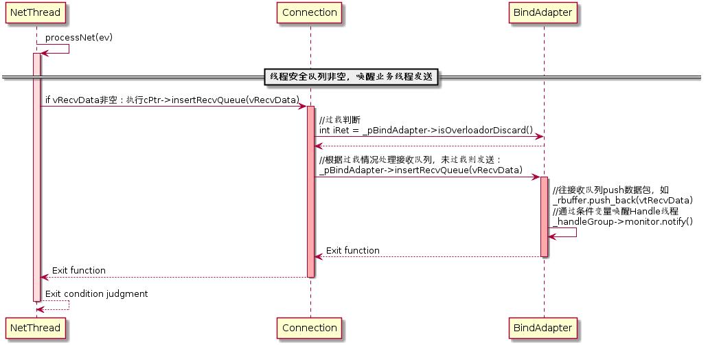 图(2-23)唤醒业务线程