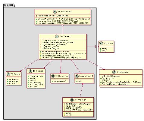 图(2-15)网络模块类图