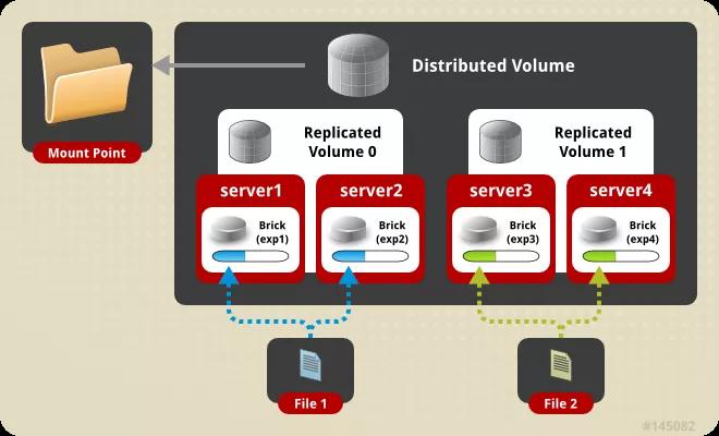 常见开源分布式文件系统架构对比