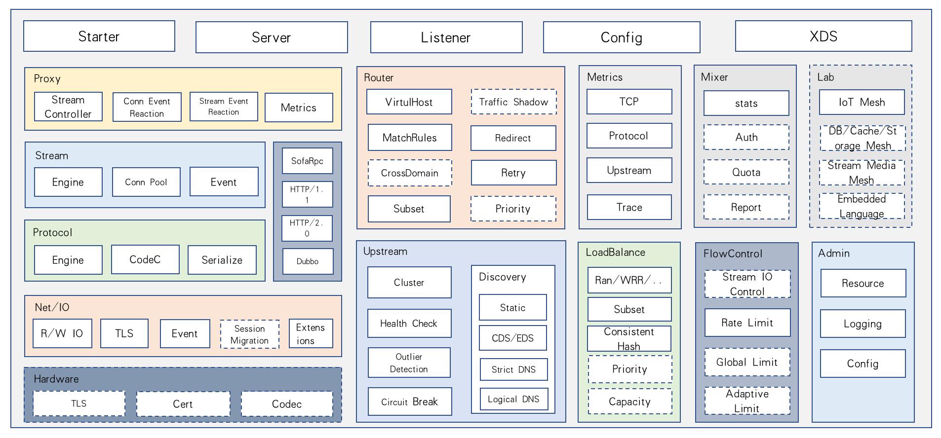 MOSN 全局功能视图