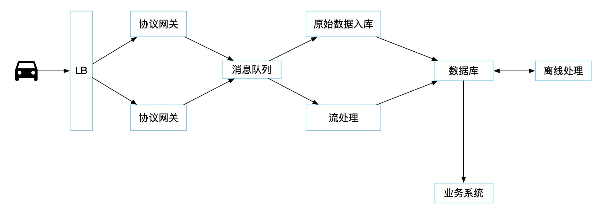车联网系统架构示意图