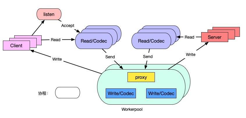 MSON 协程模型