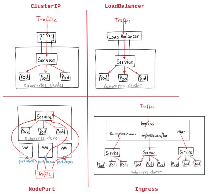 Kubernetes服务类型浅析:从概念到实践