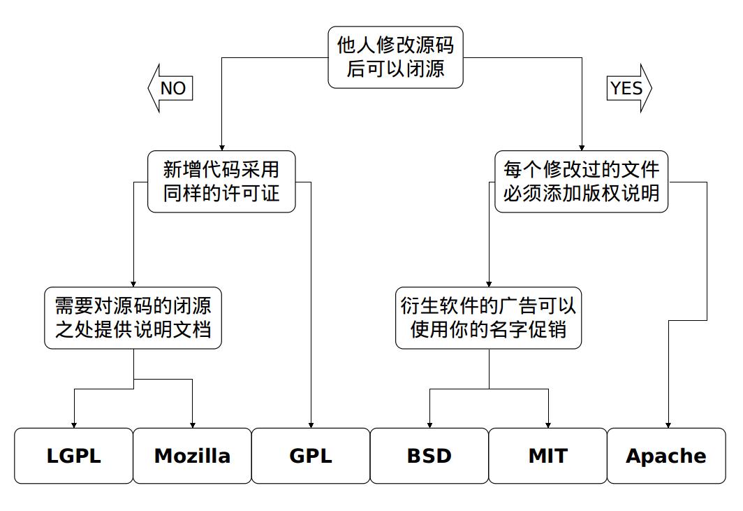 如何选择开源协议