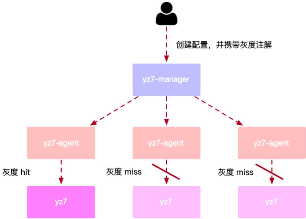 灰度配置操作流程图介绍