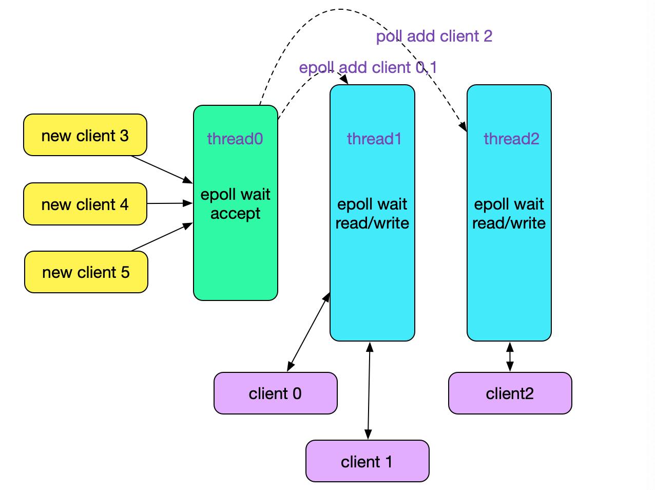 up a1a9d031f9d0c3c05f898f8dea3b53f4c11 - 从Linux源码看Socket(TCP)的bind