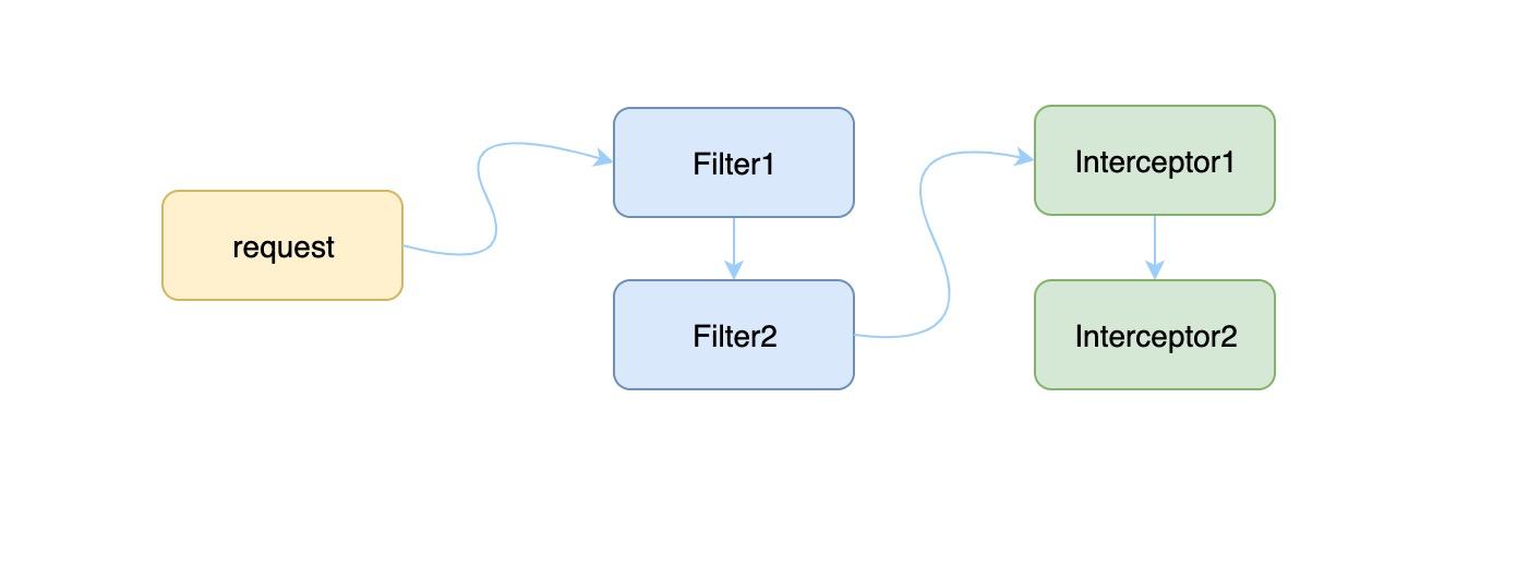 filter-interceptor-order