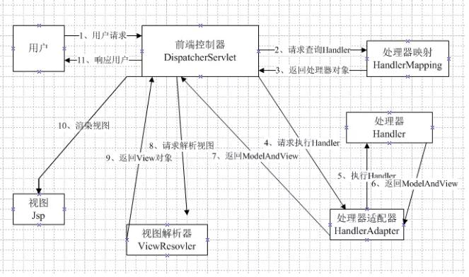 springMVC执行流程