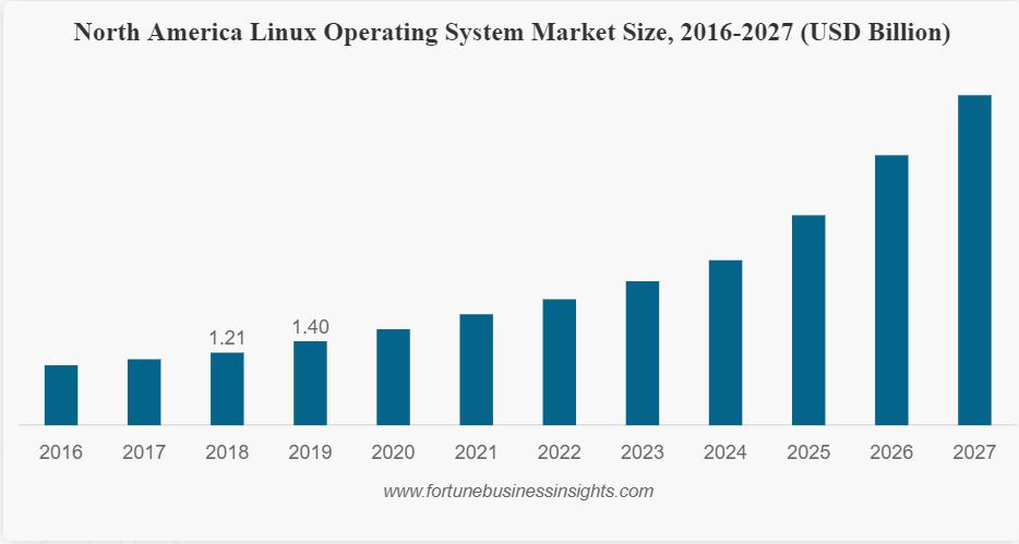 报告:到 2027 年 Linux 市场将增长 19.2%