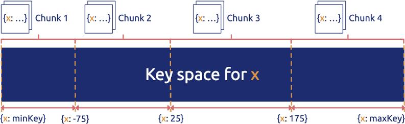 一个典型的分布式数据库的数据分布策略