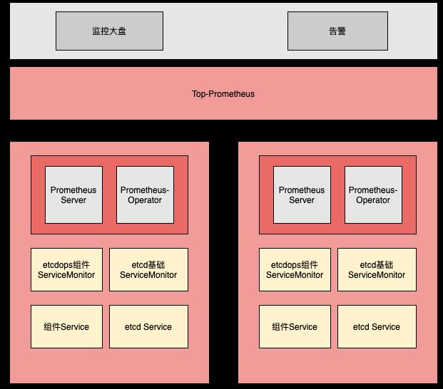 如何构建万级Kubernetes集群场景下的etcd监控平台?