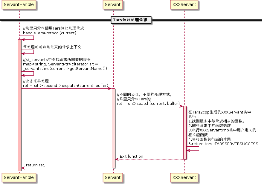 图(2-27)处理TARS协议的请求