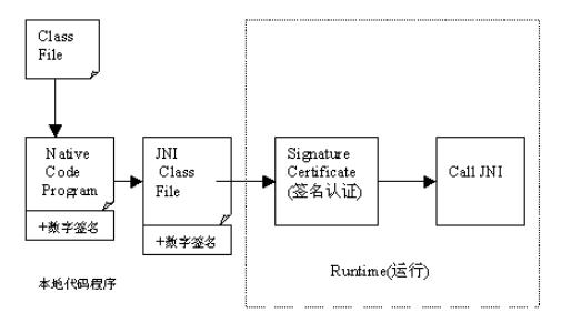 圖1隔離Java程式示意圖