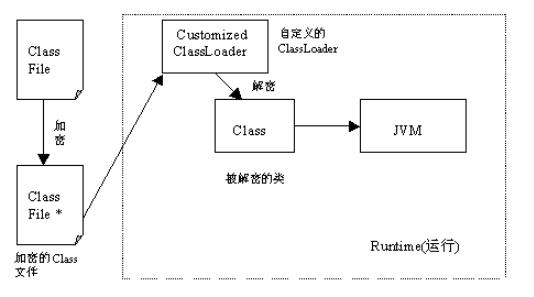 圖2 對Class檔案進行加密示意圖