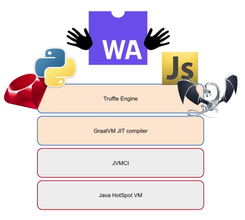 基于 GraalVM 的 WebAssembly 引擎 GraalWasm