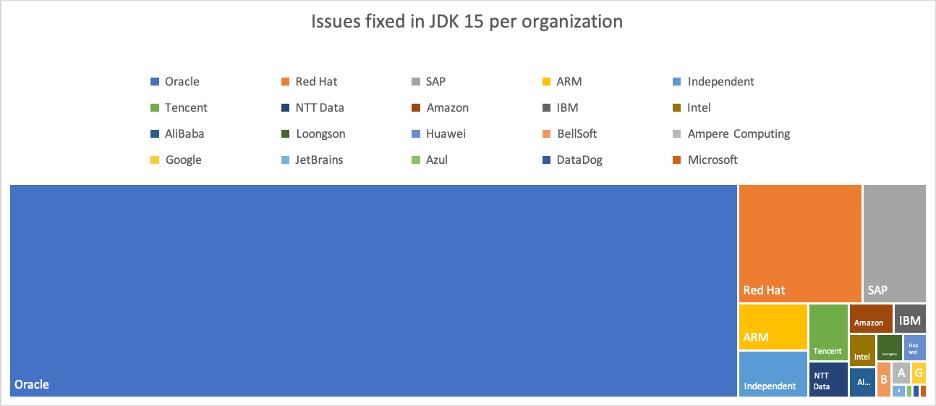 参与JDK15 ISSUES修复的组织