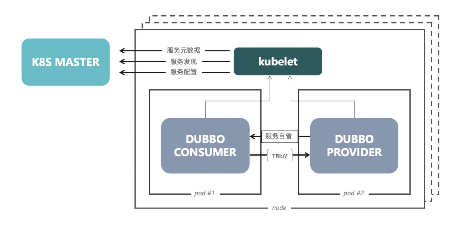 Kubernetes 架构下部署方案