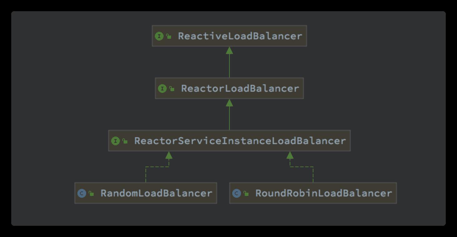 SpringCloud LoadBalancer灰度策略实现