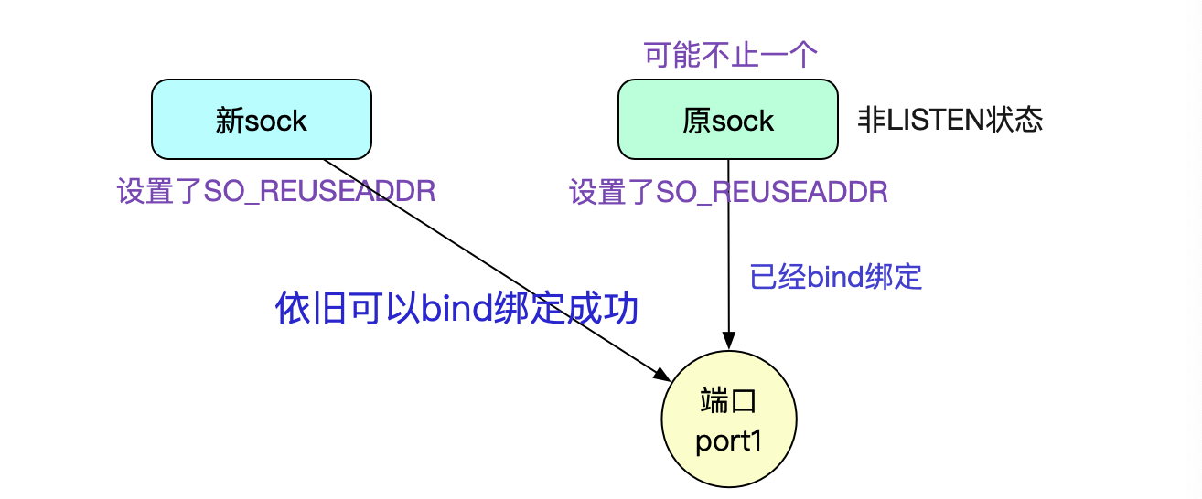 up be4e314002c8c44f5ea5103fd3d23e40f53 - 从Linux源码看Socket(TCP)的bind