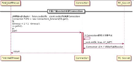 图(2-18)创建Connection